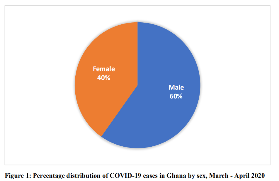Confirmed cases, COVID-19,Ghana,by date sample taken