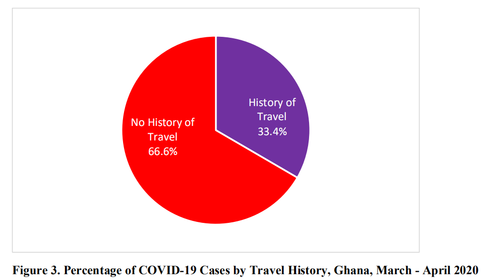 confirmed Covid-19 cases in Ghana now 566