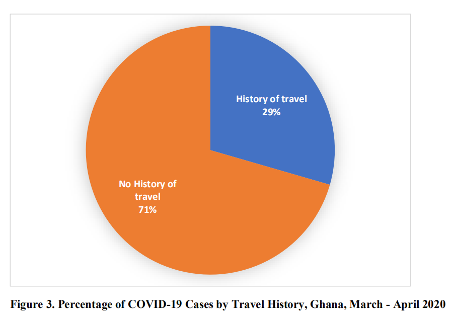 Age distribution of confirmed cases of COVID-19